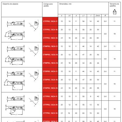 Capsula Standard ISO - Capsula Standard DIN 4985 – Inserto Triangular – Fixação Grampo