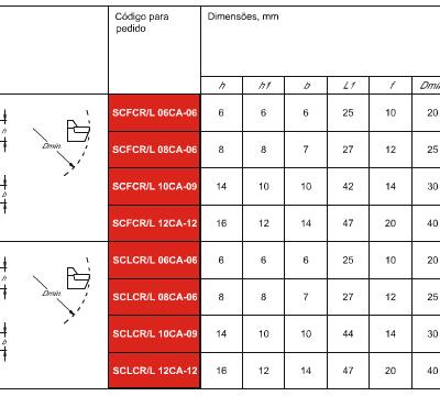 Capsula Standard ISO - Capsula Standard DIN 4985 – Inserto Losangular– Fixação Parafuso